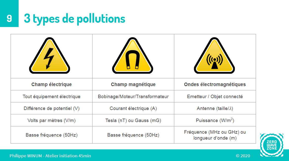 3 types de pollution